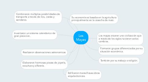 Mind Map: Los Mayas