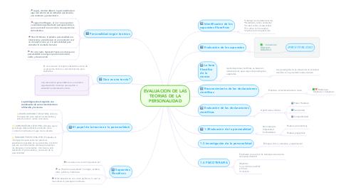 Mind Map: EVALUACION DE LAS TEORIAS DE LA PERSONALIDAD