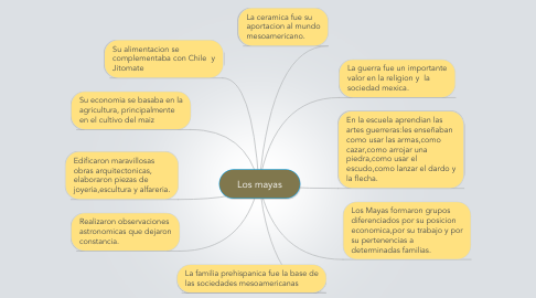 Mind Map: Los mayas