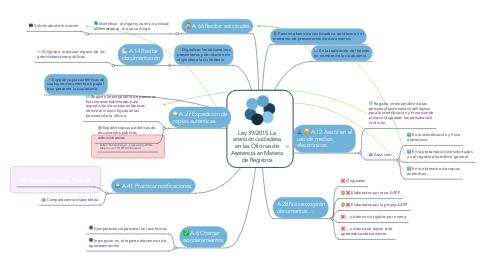 Mind Map: Ley 39/2015 La atención ciudadana en las Oficinas de Asistencia en Materia de Registros