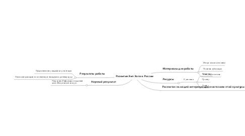 Mind Map: Развитие Хип Хопа в России