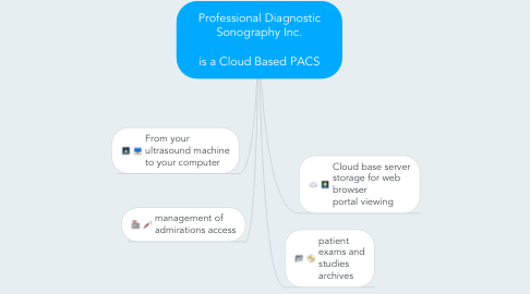 Mind Map: Professional Diagnostic Sonography Inc.  is a Cloud Based PACS