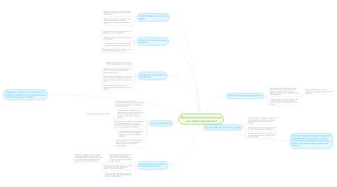 Mind Map: Administración de la estructura y la cultura organizacional