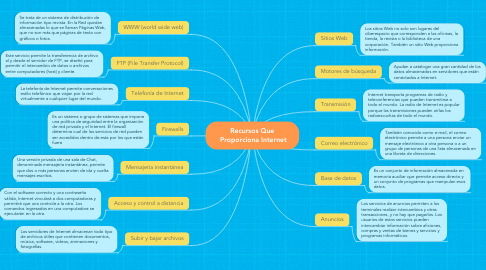 Mind Map: Recursos Que  Proporciona Internet