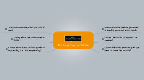 Mind Map: The Class Prep Breakdown
