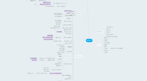 Mind Map: 過食嘔吐
