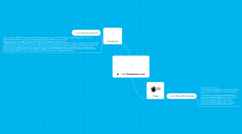 Mind Map: ประวัติAndroidและios