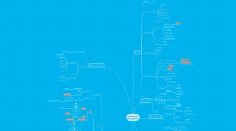 Mind Map: Construction Management