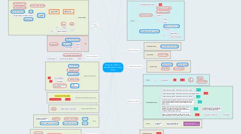 Mind Map: Empresa Pública / Sociedade Economia Mista