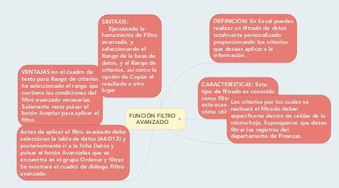 Mind Map: FUNCIÓN FILTRO AVANZADO