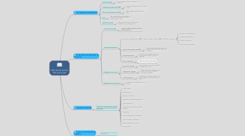 Mind Map: PRESUPUESTOS DE PRODUCCION