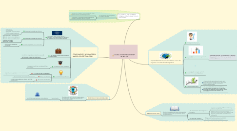 Mind Map: GLOBAL ENTREPRENEURSHIP MONITOR
