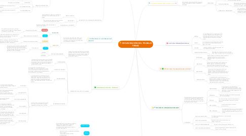 Mind Map: ORGANIZACIÓN DEL TRABAJO TEMAS
