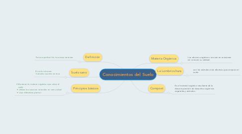 Mind Map: Conocimientos del Suelo