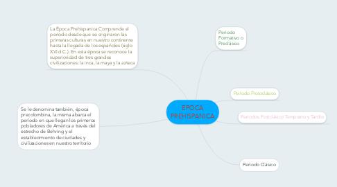 Mind Map: EPOCA PREHISPANICA