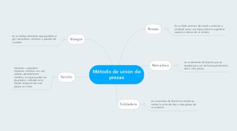 Mind Map: Método de unión de piezas
