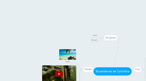 Mind Map: Ecosistemas de Colombia