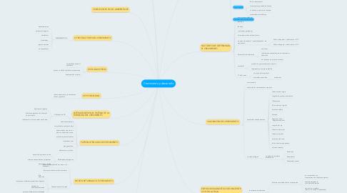 Mind Map: Crecimiento y desarrollo