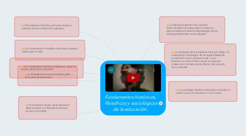 Mind Map: Fundamentos históricos, filosóficos y sociológicos de la educación.