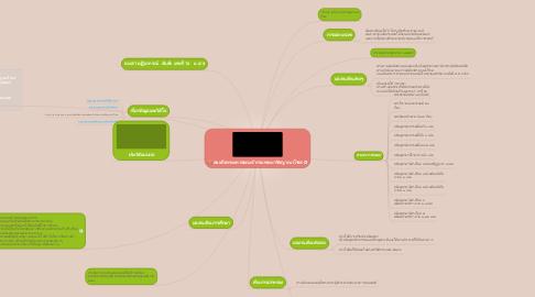 Mind Map: สมเด็จพระมหาสมณเจ้ากรมพระยาชิรญาณวโรรส
