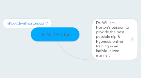Mind Map: Dr. Will Horton