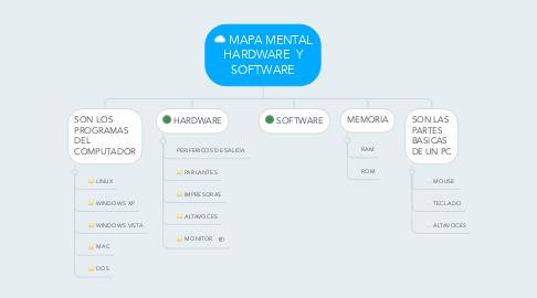 Mind Map: MAPA MENTAL HARDWARE Y SOFTWARE