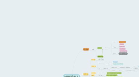 Mind Map: CLASIFICACIÓN DE LOS CONTRATOS
