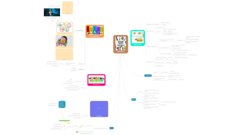 Mind Map: PEDAGOGÍA