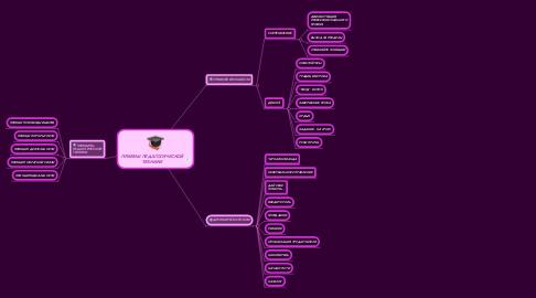 Mind Map: ПРИЕМЫ ПЕДАГОГИЧЕСКОЙ ТЕХНИКИ
