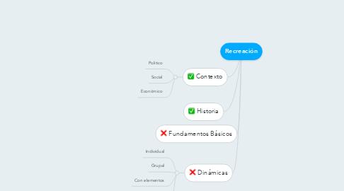 Mind Map: Recreación