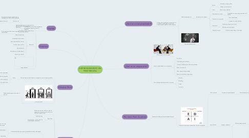 Mind Map: EMPRENDIMIENTO EN FISIOTERAPIA