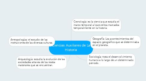 Mind Map: Ciencias Auxiliares de La Historia