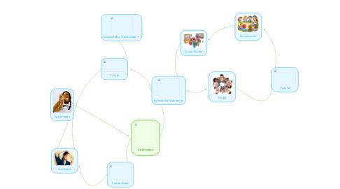 Mind Map: Individuo