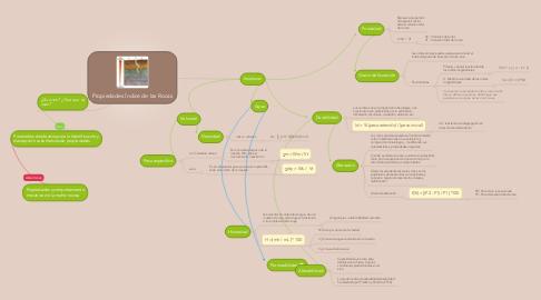 Mind Map: Propiedades Índice de las Rocas