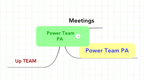 Mind Map: Power Team PA