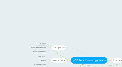 Mind Map: NOC Servis Havuzu Uygulaması