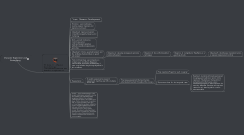Mind Map: Character Exploration and Strategizing