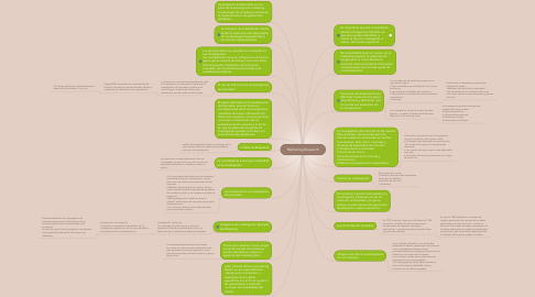 Mind Map: Marketing Research
