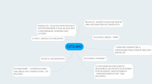 Mind Map: CETICISMO
