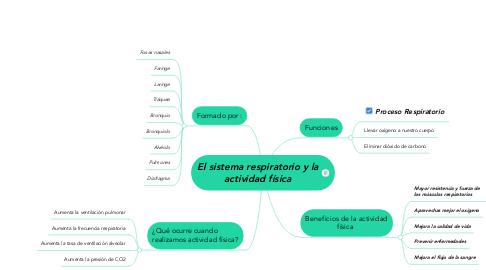 Mind Map: El sistema respiratorio y la actividad física