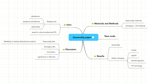 Mind Map: Seasonality paper