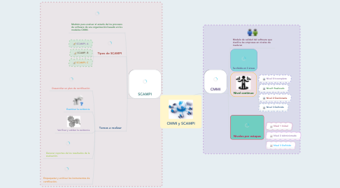 Mind Map: CMMI y SCAMPI