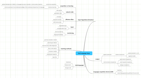 Mind Map: 2nd Language Acqu.