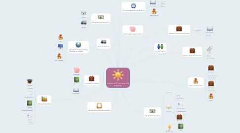 Mind Map: Aspectos Financieros del Proyecto