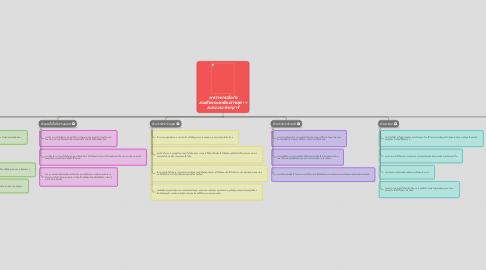 Mind Map: พระราชกรณียกิจ สมเด็จพระเทพรัตนราชสุดา ฯ สยามบรมราชกุมารี