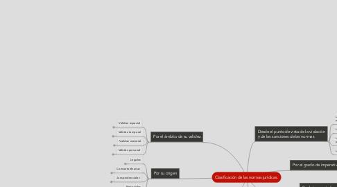 Mind Map: Clasificación de las normas jurídicas.