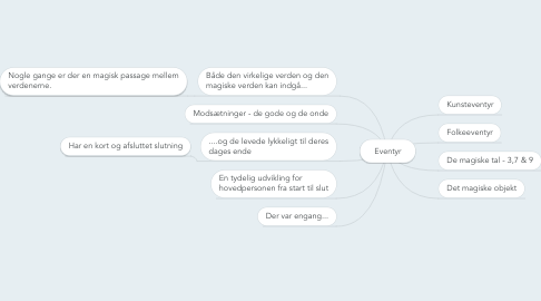Mind Map: Eventyr