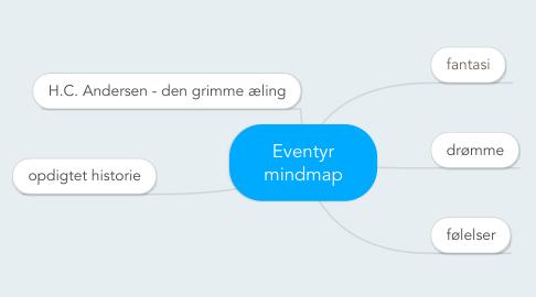 Mind Map: Eventyr mindmap