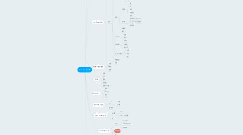 Mind Map: インバウンド