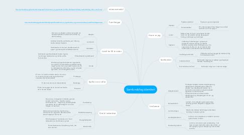 Mind Map: Samfundsfag identitet